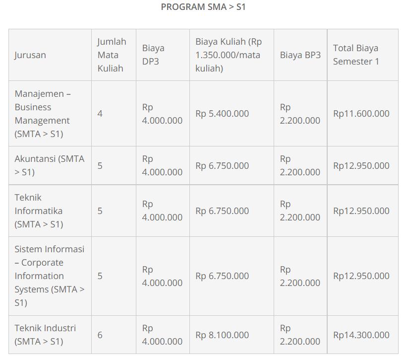 biaya kuliah binus online